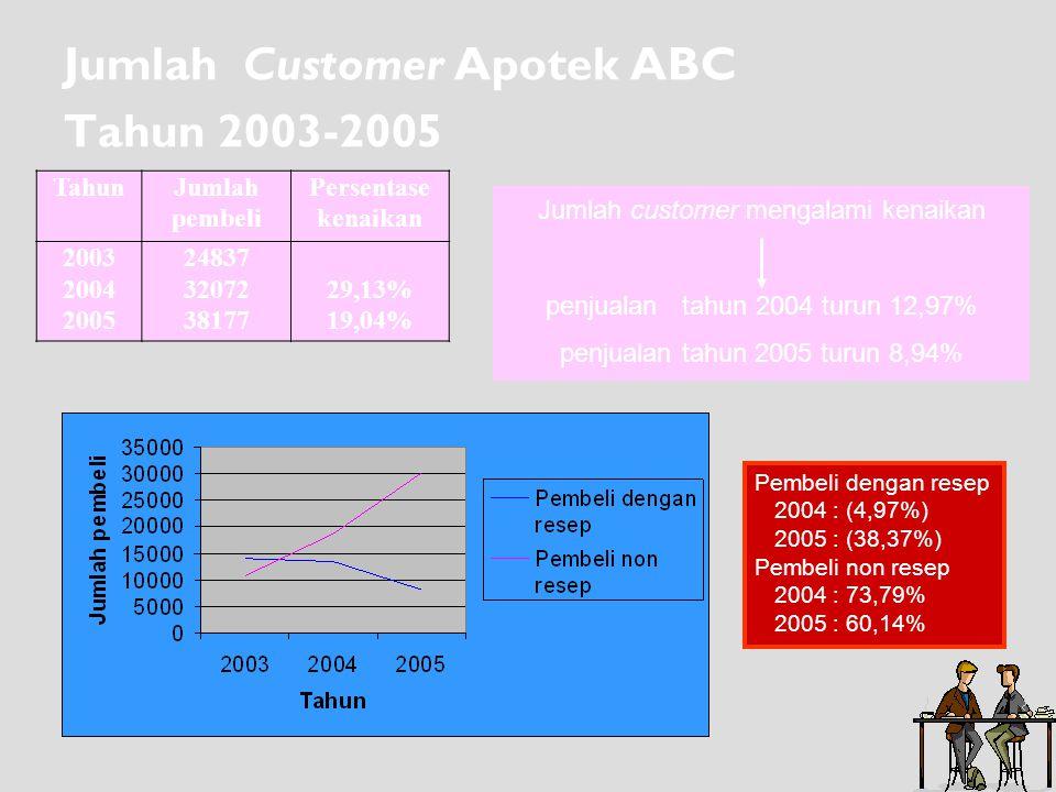 Jumlah Customer Apotek ABC Tahun 2003-2005