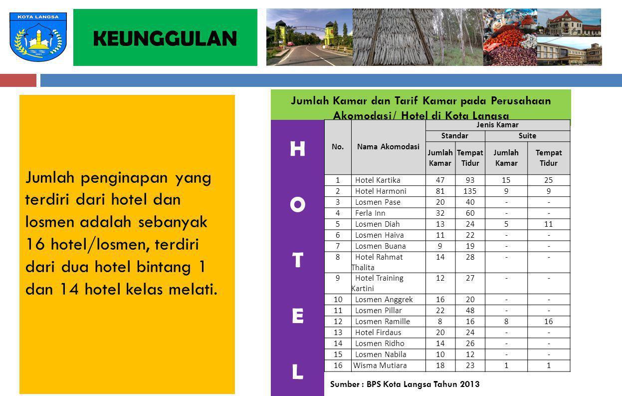 KEUNGGULAN Jumlah Kamar dan Tarif Kamar pada Perusahaan. Akomodasi/ Hotel di Kota Langsa.