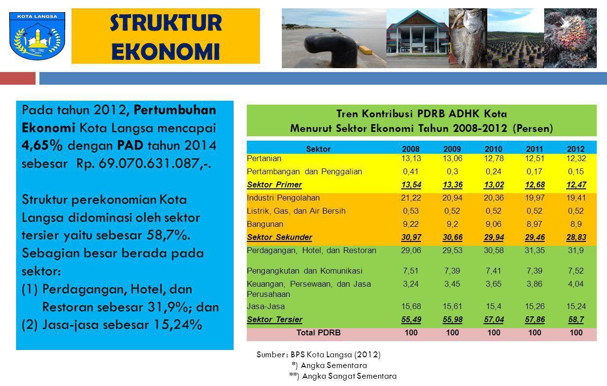 Menurut Sektor Ekonomi Tahun 2008-2012 (Persen)