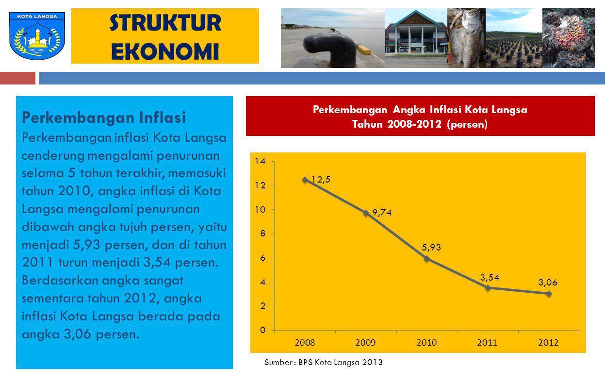 Perkembangan Angka Inflasi Kota Langsa