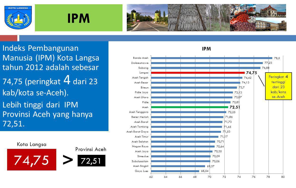 Peringkat 4 tertinggi dari 23 kab/kota se-Aceh