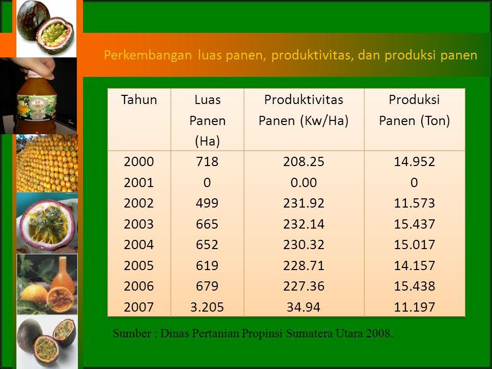 Perkembangan luas panen, produktivitas, dan produksi panen Tahun