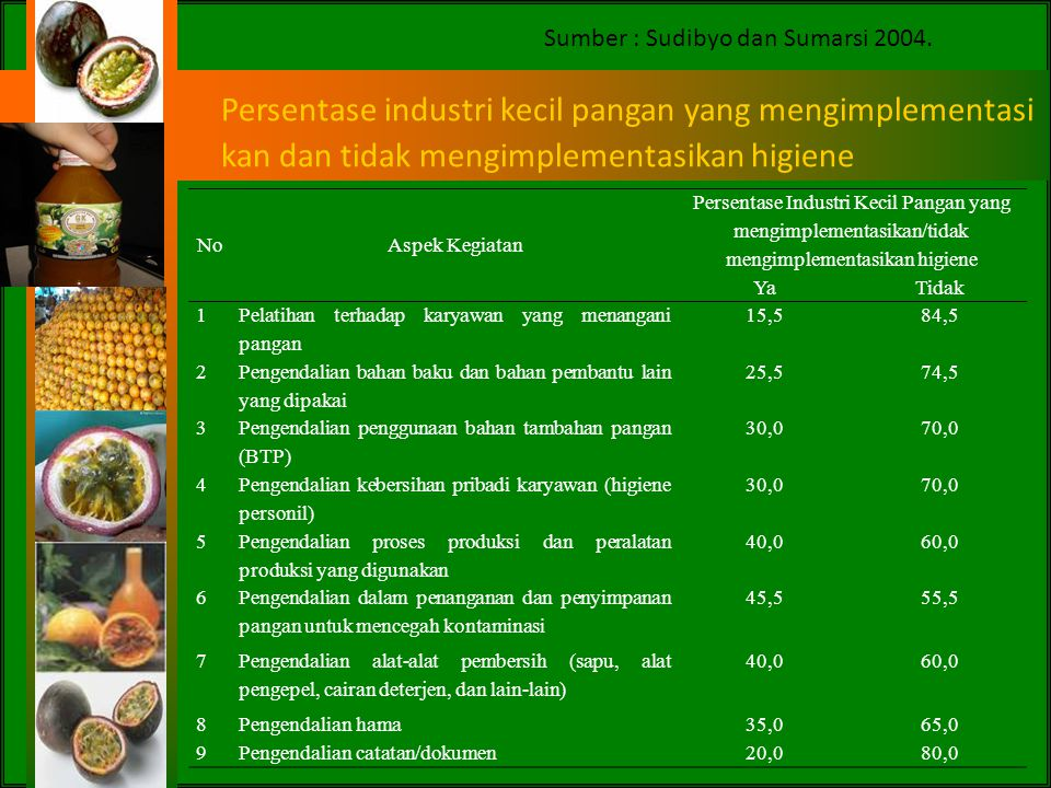Persentase industri kecil pangan yang mengimplementasi