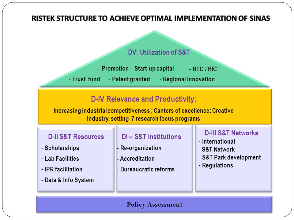 RISTEK STRUCTURE TO ACHIEVE OPTIMAL IMPLEMENTATION OF SINAS