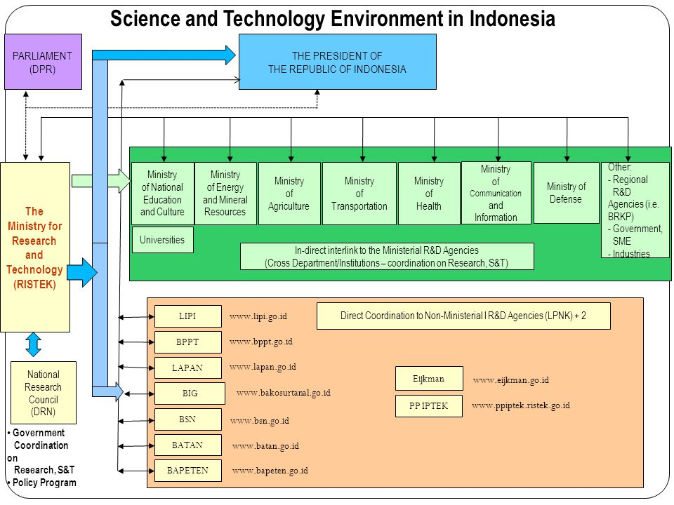 Science and Technology Environment in Indonesia