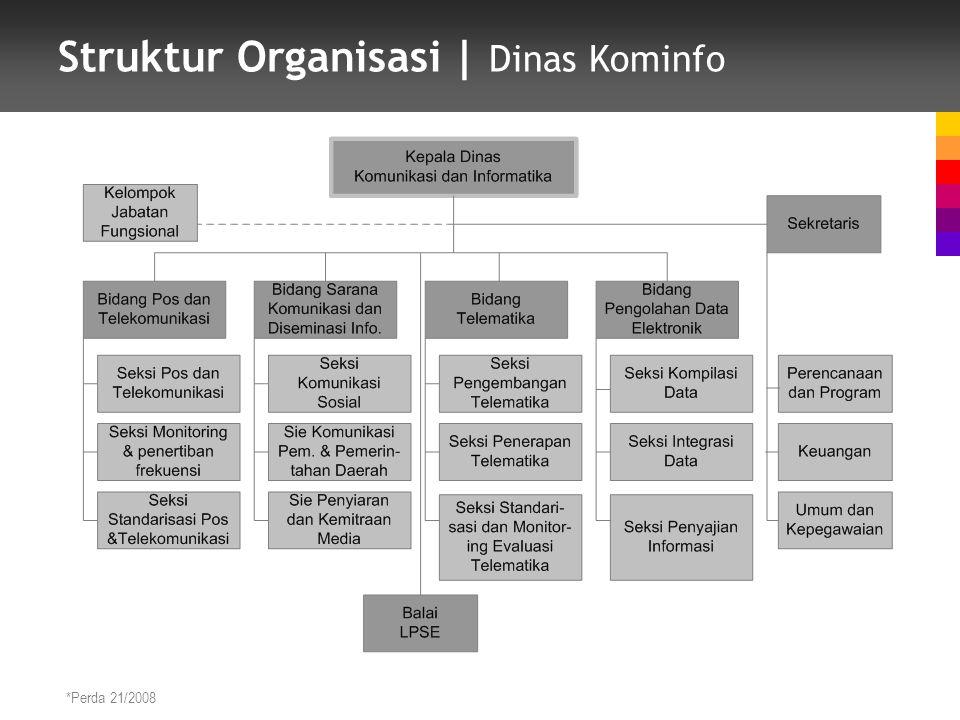 Struktur Organisasi | Dinas Kominfo