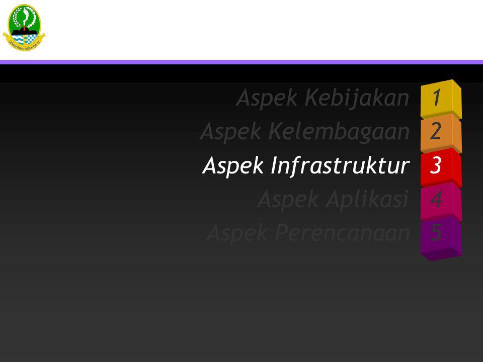Aspek Kebijakan 1 Aspek Kelembagaan 2. Aspek Infrastruktur 3.
