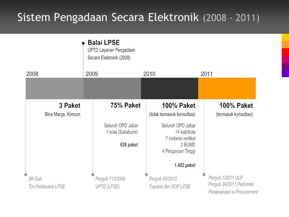 Sistem Pengadaan Secara Elektronik (2008 - 2011)