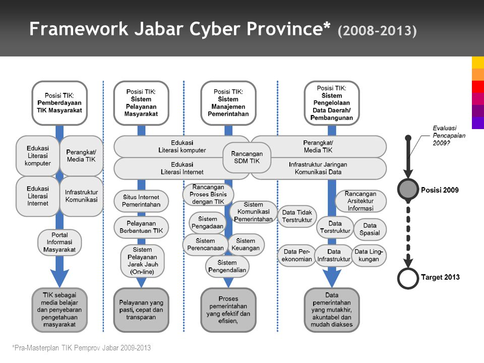 Framework Jabar Cyber Province* (2008-2013)
