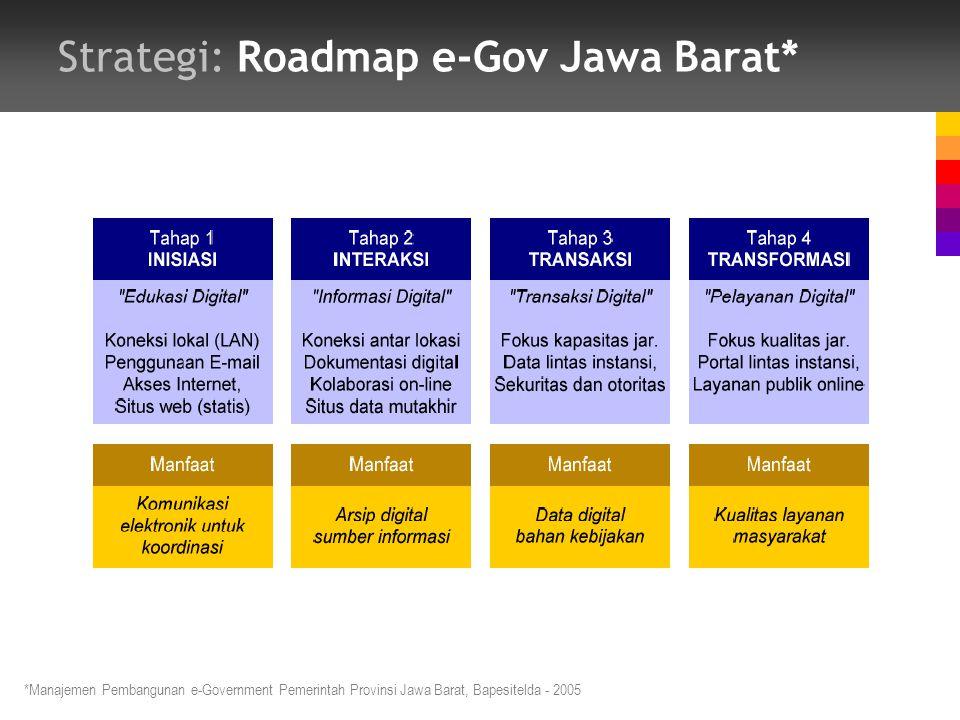 Strategi: Roadmap e-Gov Jawa Barat*
