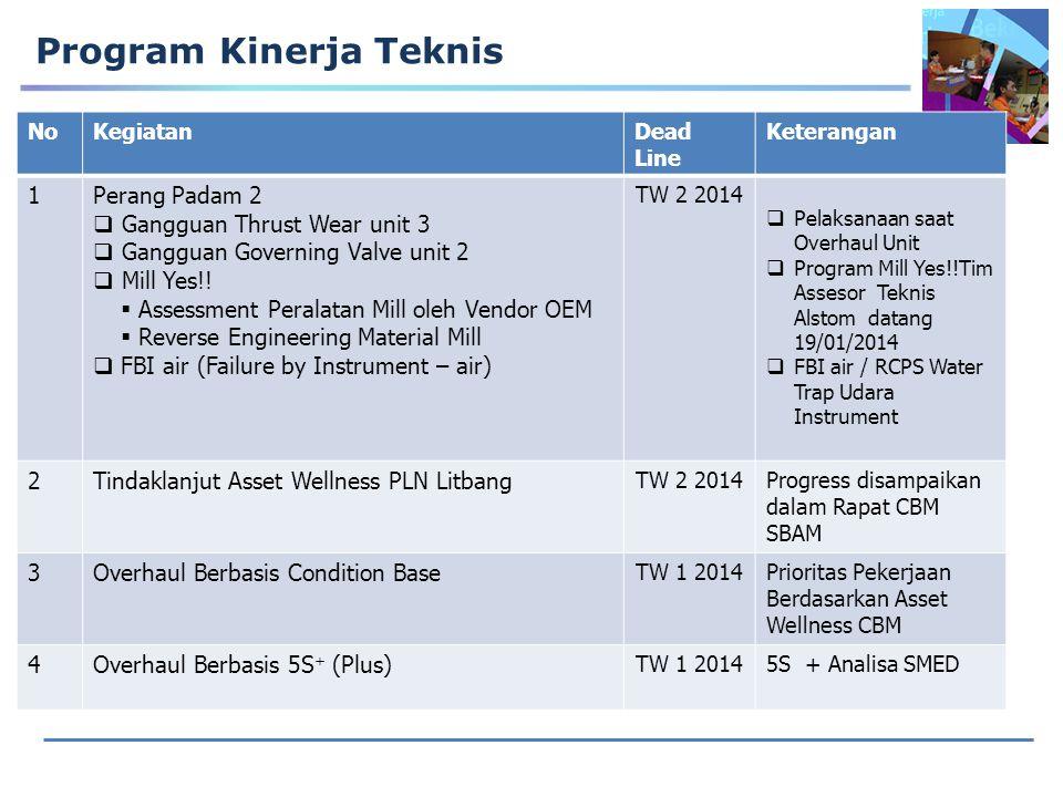 Program Kinerja Teknis