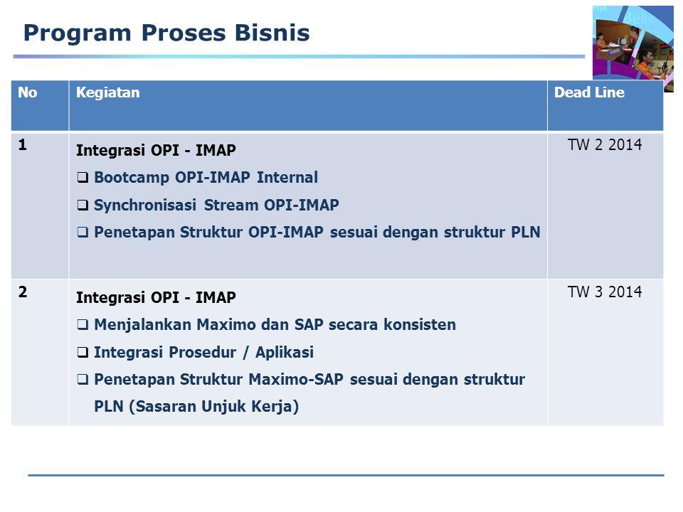 Program Proses Bisnis 1 Integrasi OPI - IMAP