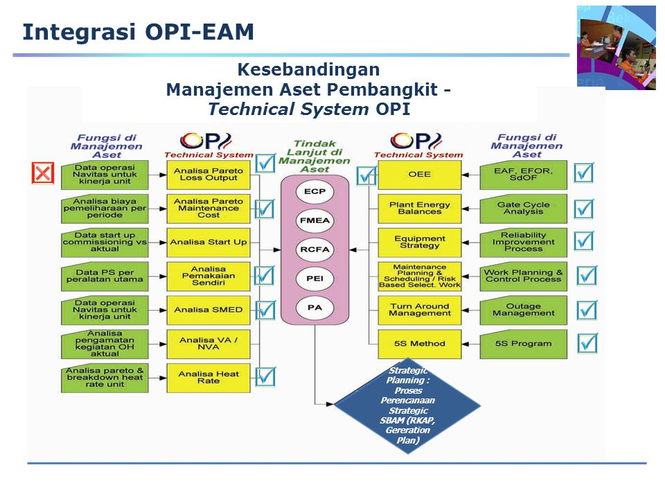 Manajemen Aset Pembangkit -