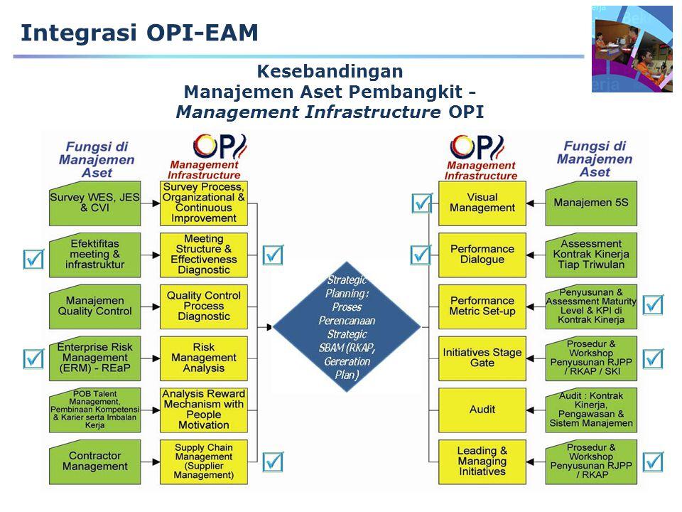 Manajemen Aset Pembangkit - Management Infrastructure OPI