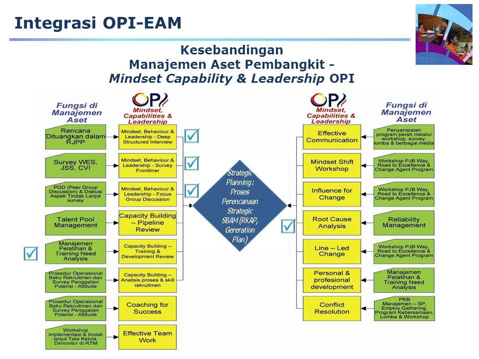 Manajemen Aset Pembangkit - Mindset Capability & Leadership OPI
