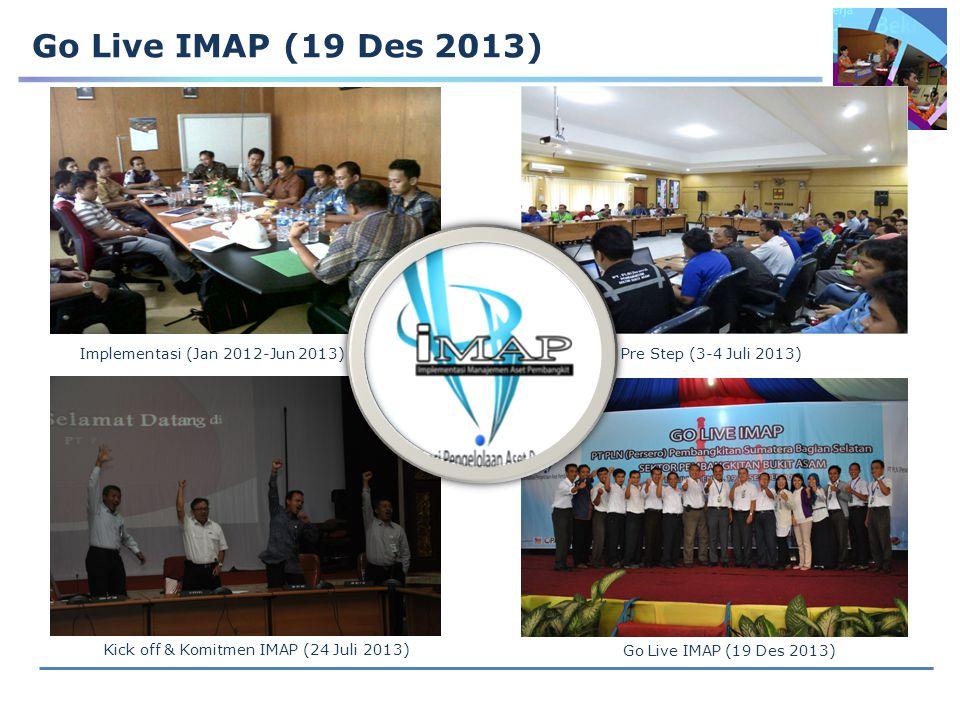 Go Live IMAP (19 Des 2013) Implementasi (Jan 2012-Jun 2013)