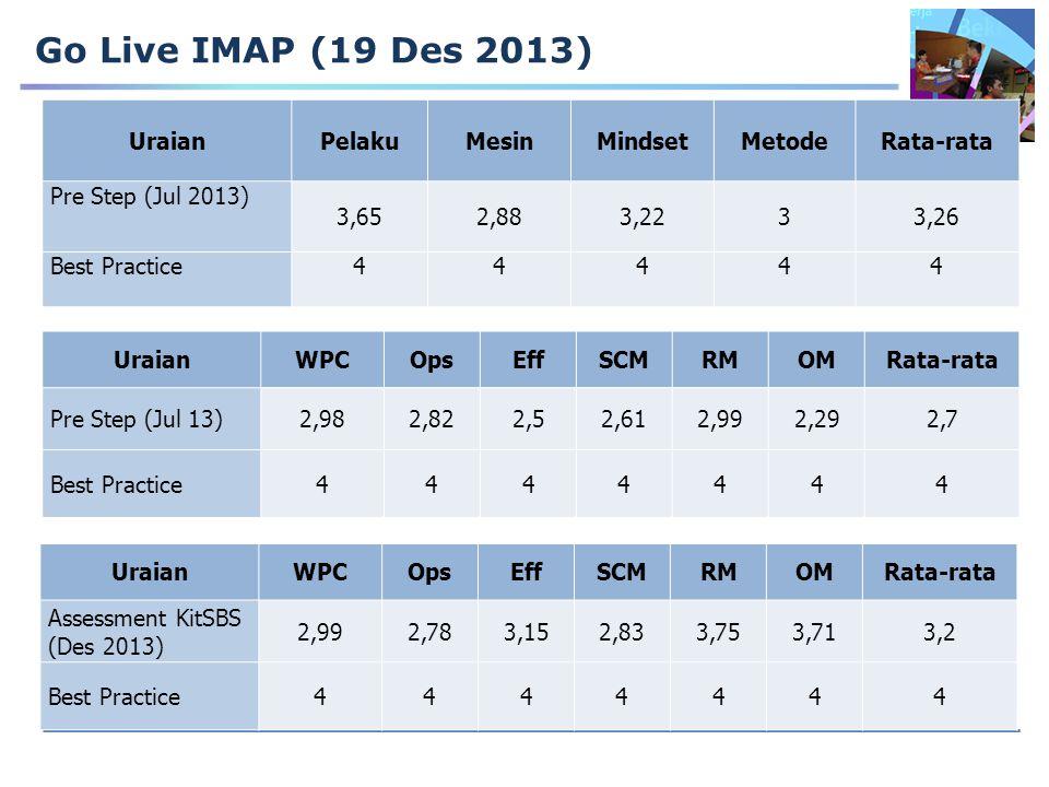 Go Live IMAP (19 Des 2013) Uraian Pelaku Mesin Mindset Metode