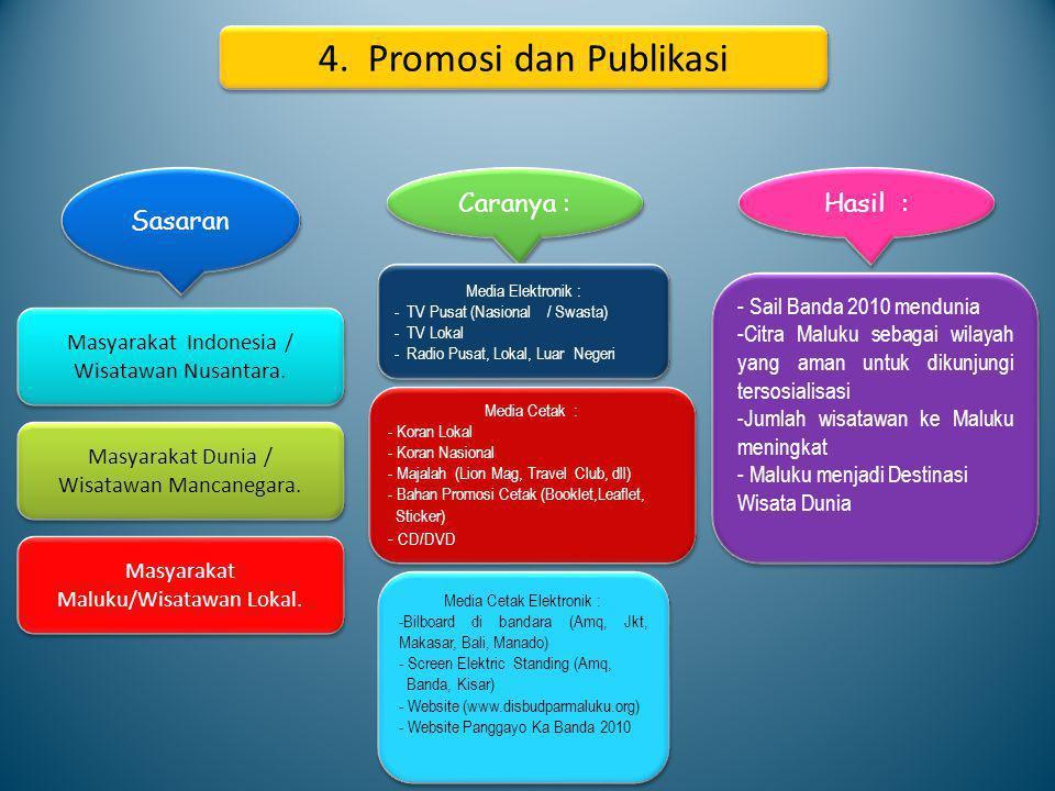 4. Promosi dan Publikasi Sasaran Caranya : Hasil :