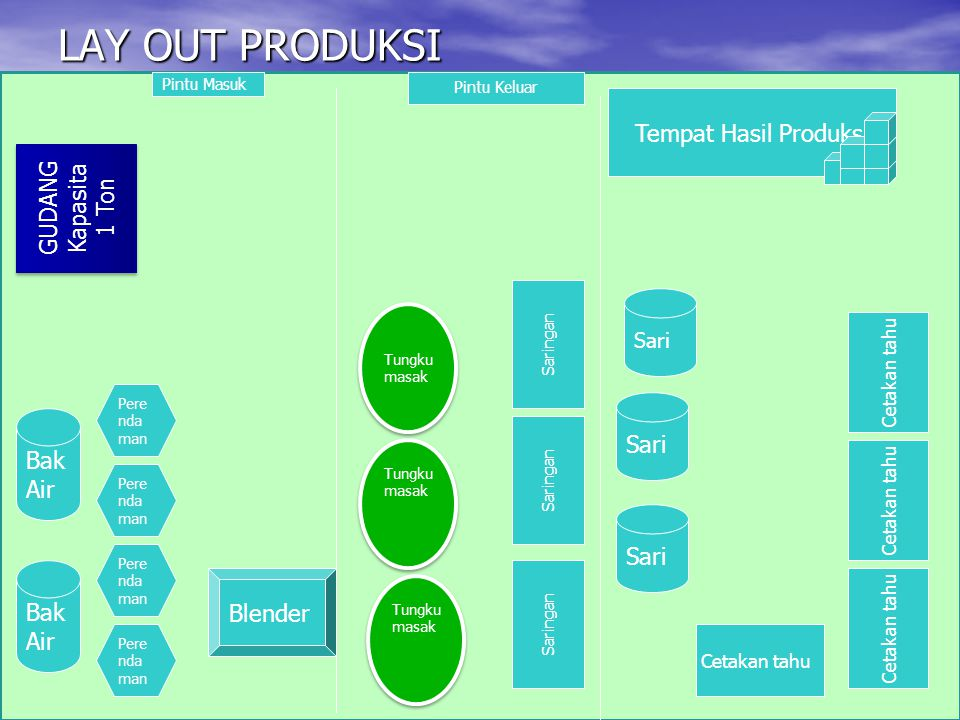 LAY OUT PRODUKSI Tempat Hasil Produksi GUDANG Kapasita 1 Ton Sari