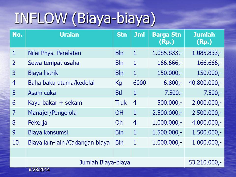 INFLOW (Biaya-biaya) No. Uraian Stn Jml Barga Stn (Rp.) Jumlah (Rp.) 1