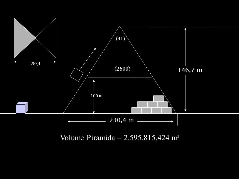 Volume Piramida = 2.595.815,424 m³ (2600) 146,7 m 230,4 m (41) 230,4