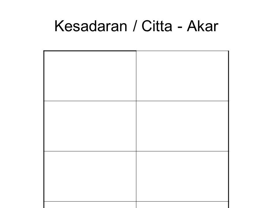 Kesadaran / Citta - Akar