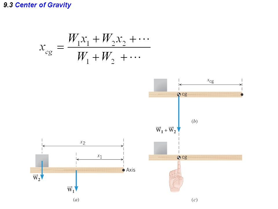 9.3 Center of Gravity