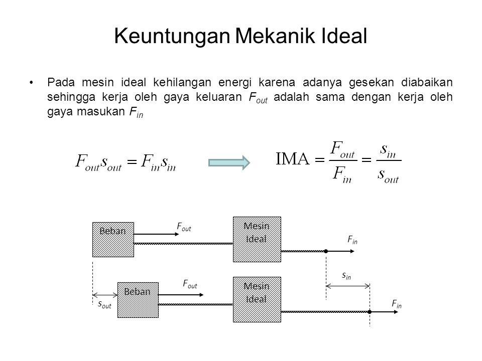 Keuntungan Mekanik Ideal