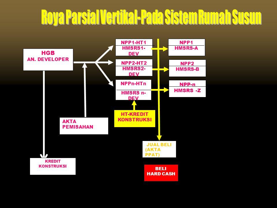Roya Parsial Vertikal-Pada Sistem Rumah Susun