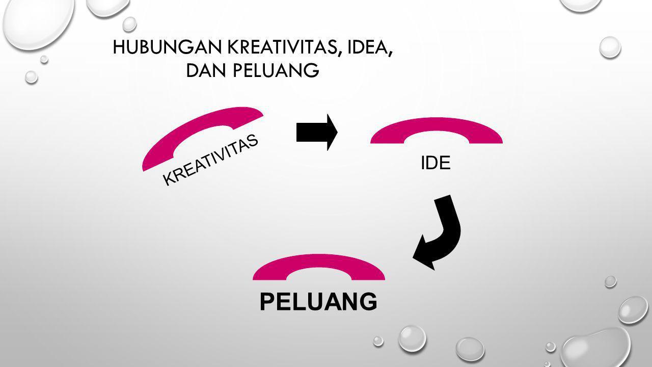 Hubungan Kreativitas, Idea, Dan Peluang
