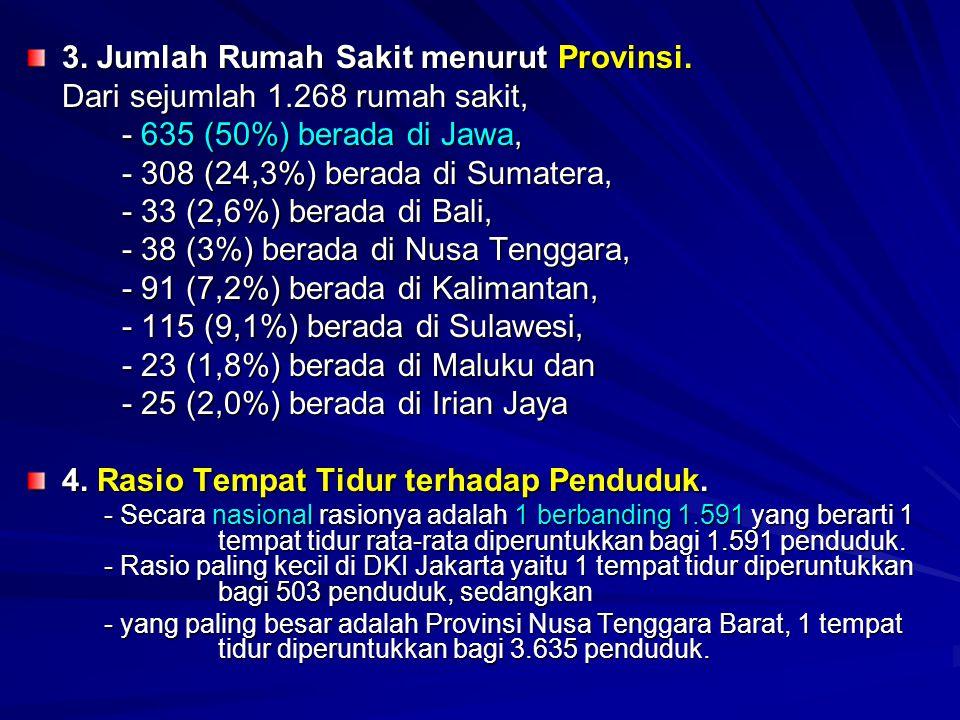 3. Jumlah Rumah Sakit menurut Provinsi.