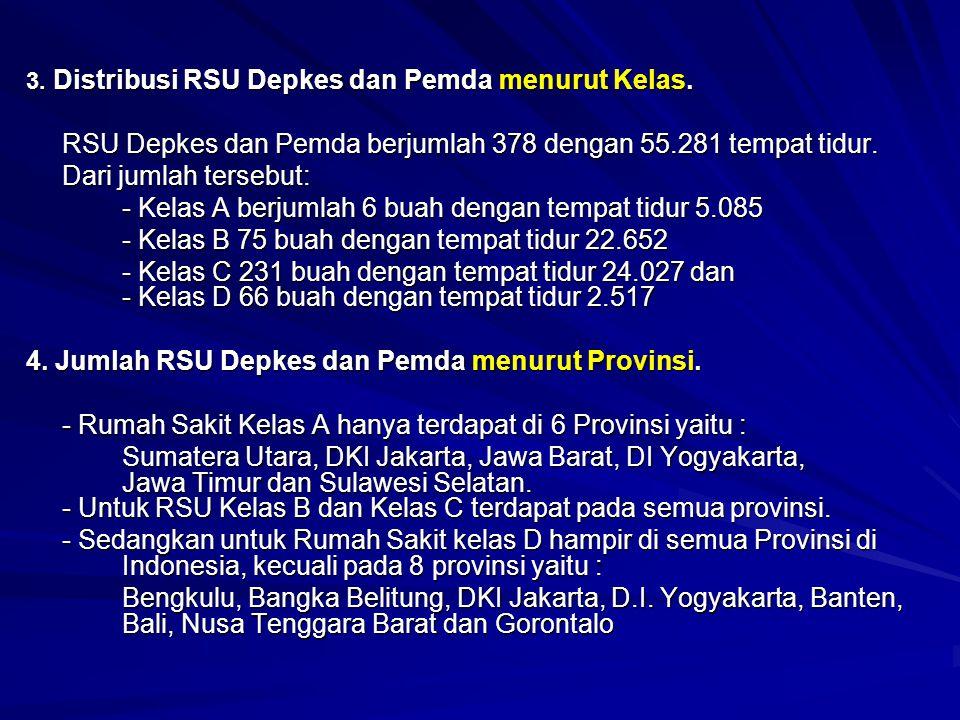 RSU Depkes dan Pemda berjumlah 378 dengan 55.281 tempat tidur.