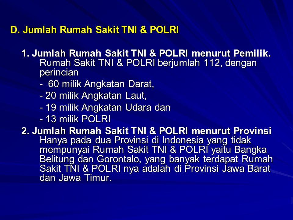D. Jumlah Rumah Sakit TNI & POLRI