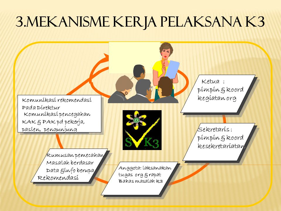 3.Mekanisme kerja pelaksana K3