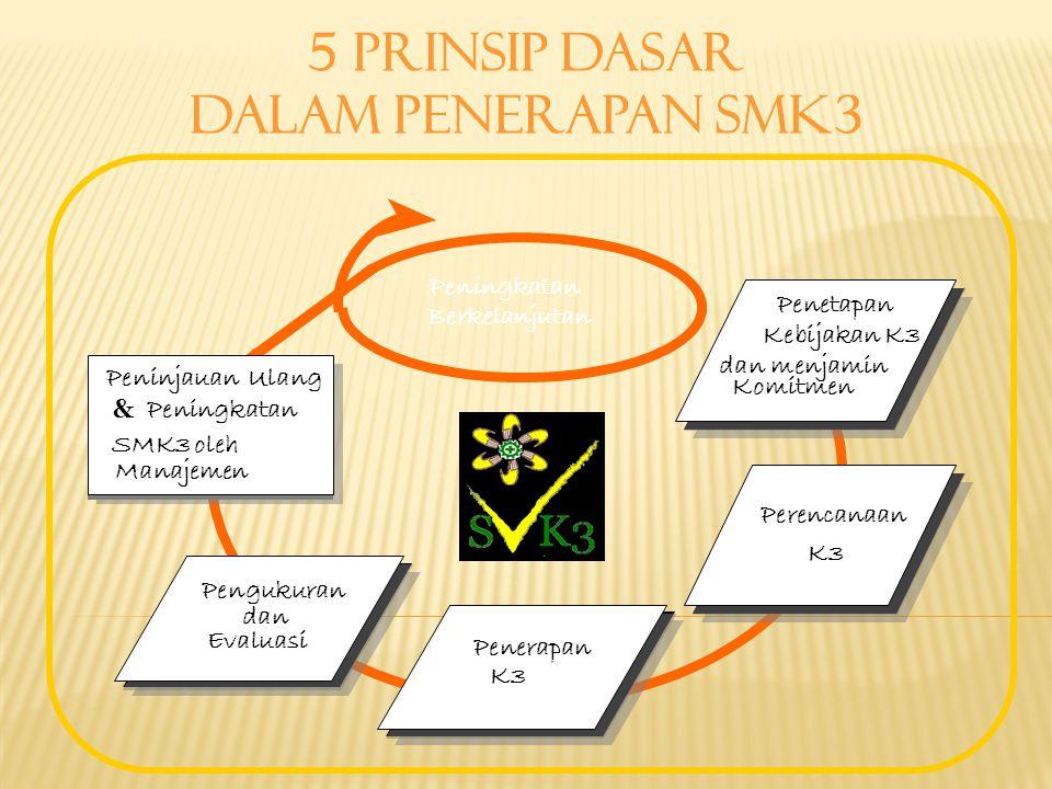 5 prinsip dasar dalam penerapan SMK3