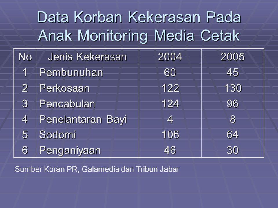 Data Korban Kekerasan Pada Anak Monitoring Media Cetak