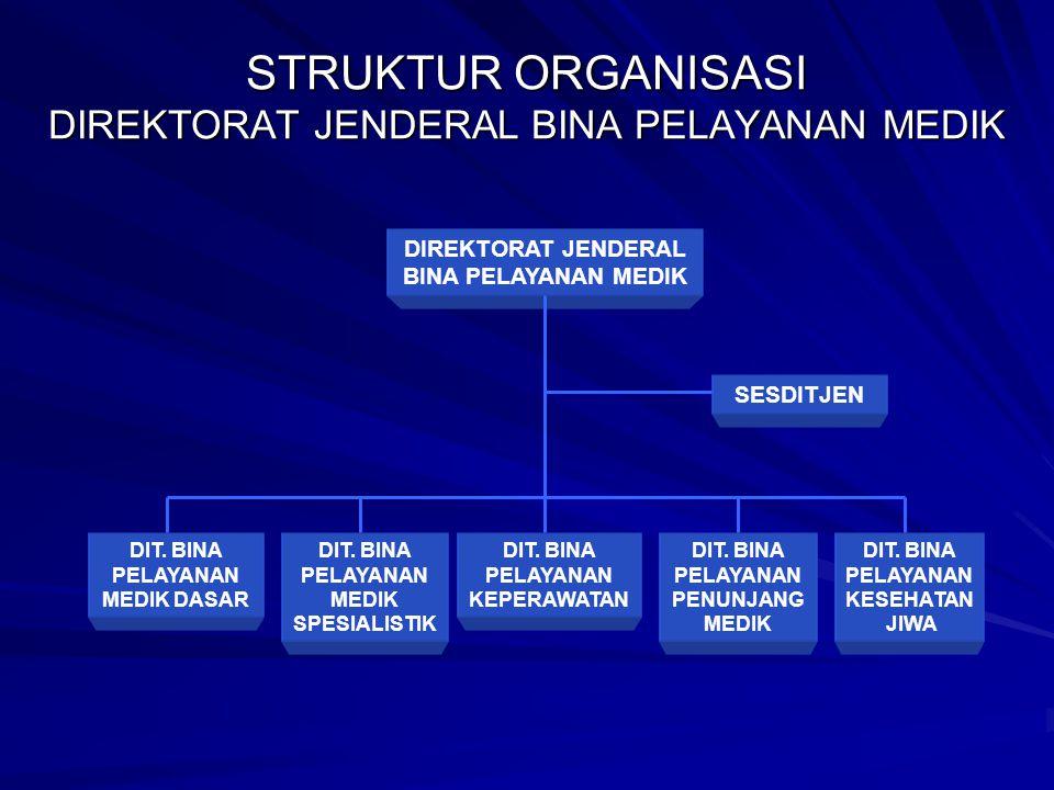 STRUKTUR ORGANISASI DIREKTORAT JENDERAL BINA PELAYANAN MEDIK