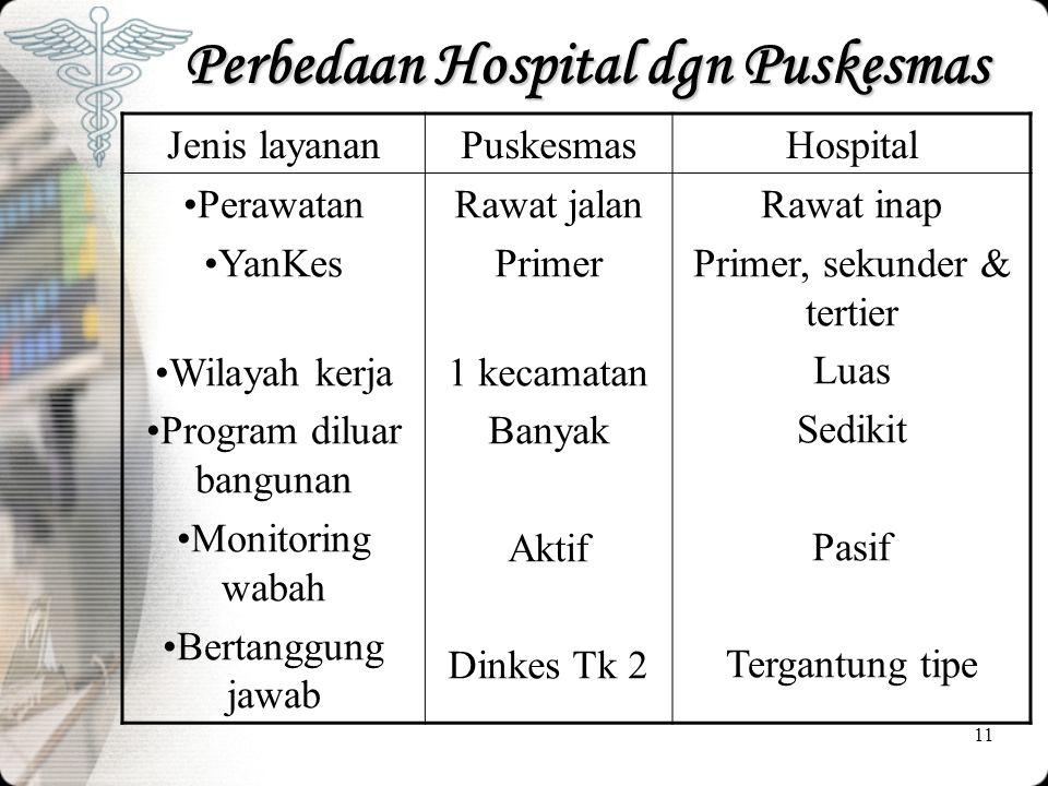Perbedaan Hospital dgn Puskesmas