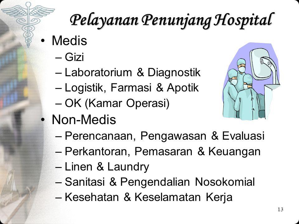 Pelayanan Penunjang Hospital