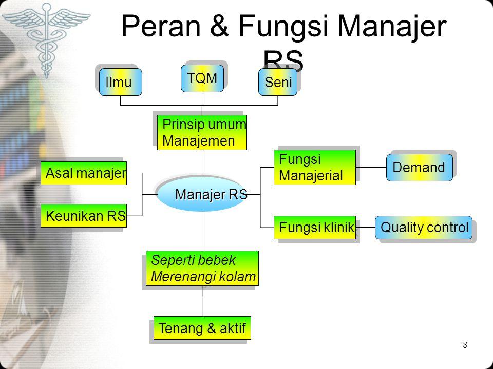 Peran & Fungsi Manajer RS