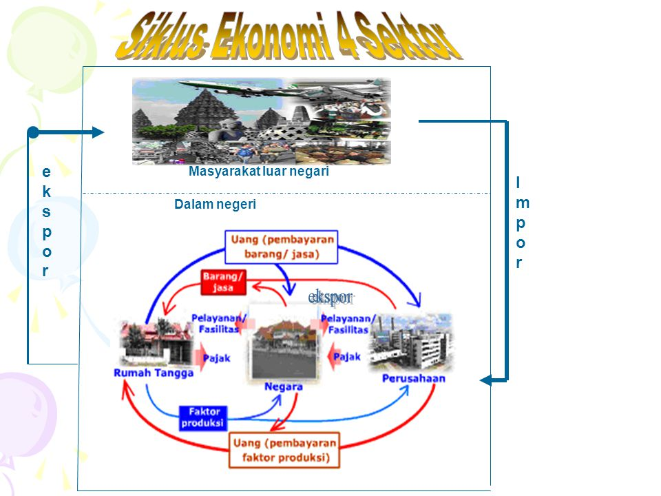 Peran konsumen dan produsen ppt download siklus ekonomi 4 sektor ekspor impor ekspor masyarakat luar negari 12 diagram interaksi pelaku ekonomi manfaat diagram interaksi pelaku ekonomi bagi ccuart Image collections