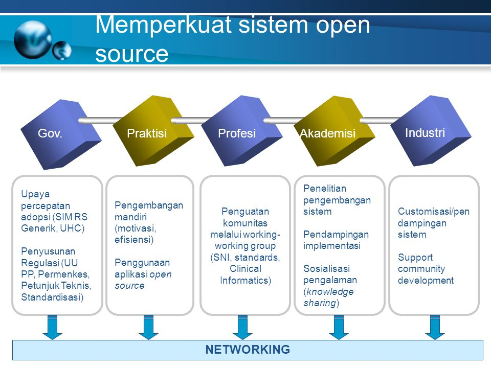 Memperkuat sistem open source