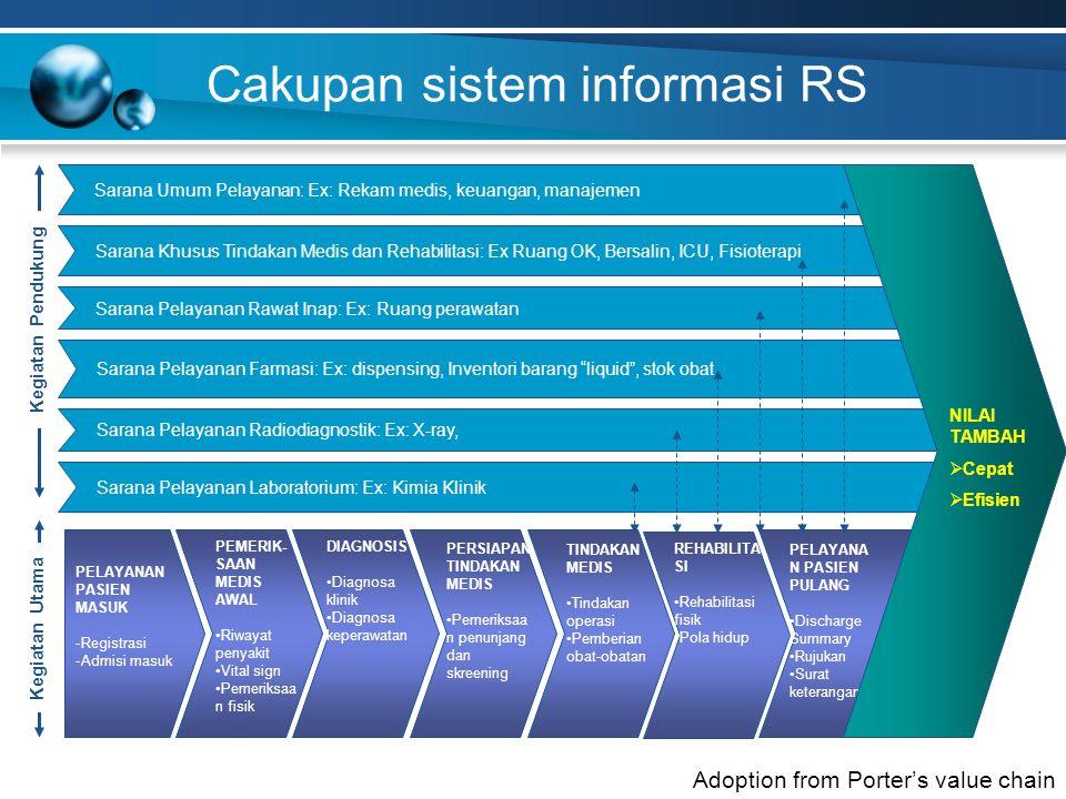 Cakupan sistem informasi RS