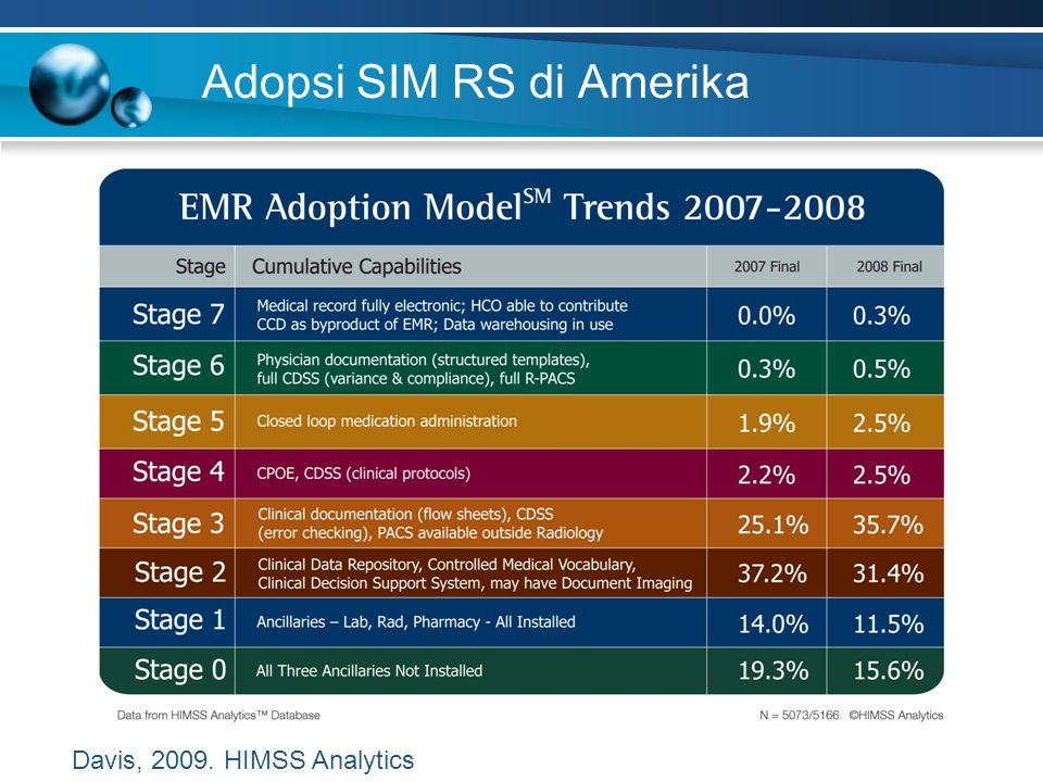 Adopsi SIM RS di Amerika