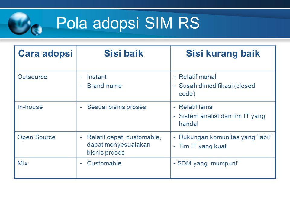 Pola adopsi SIM RS Cara adopsi Sisi baik Sisi kurang baik Outsource