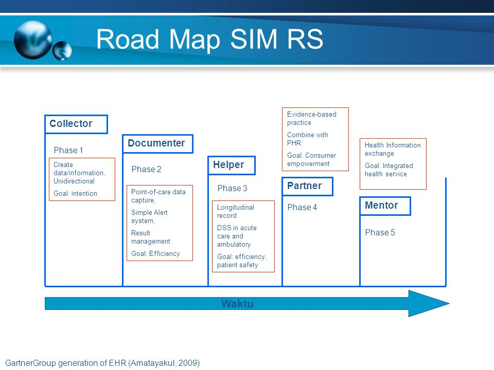Road Map SIM RS Waktu Collector Documenter Helper Partner Mentor