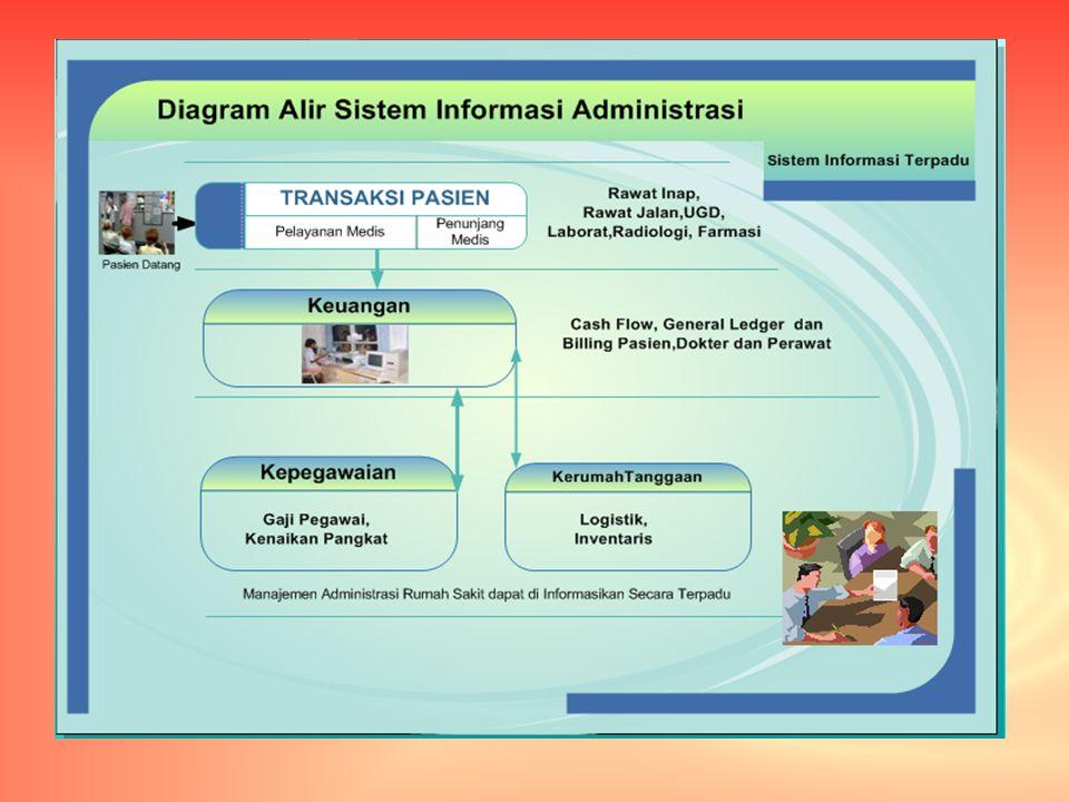 Diagram Alir Informasi Administrasi