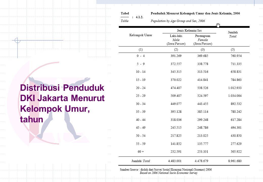 Distribusi Penduduk DKI Jakarta Menurut Kelompok Umur, tahun