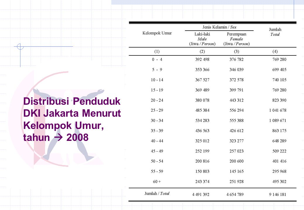 Distribusi Penduduk DKI Jakarta Menurut Kelompok Umur, tahun  2008