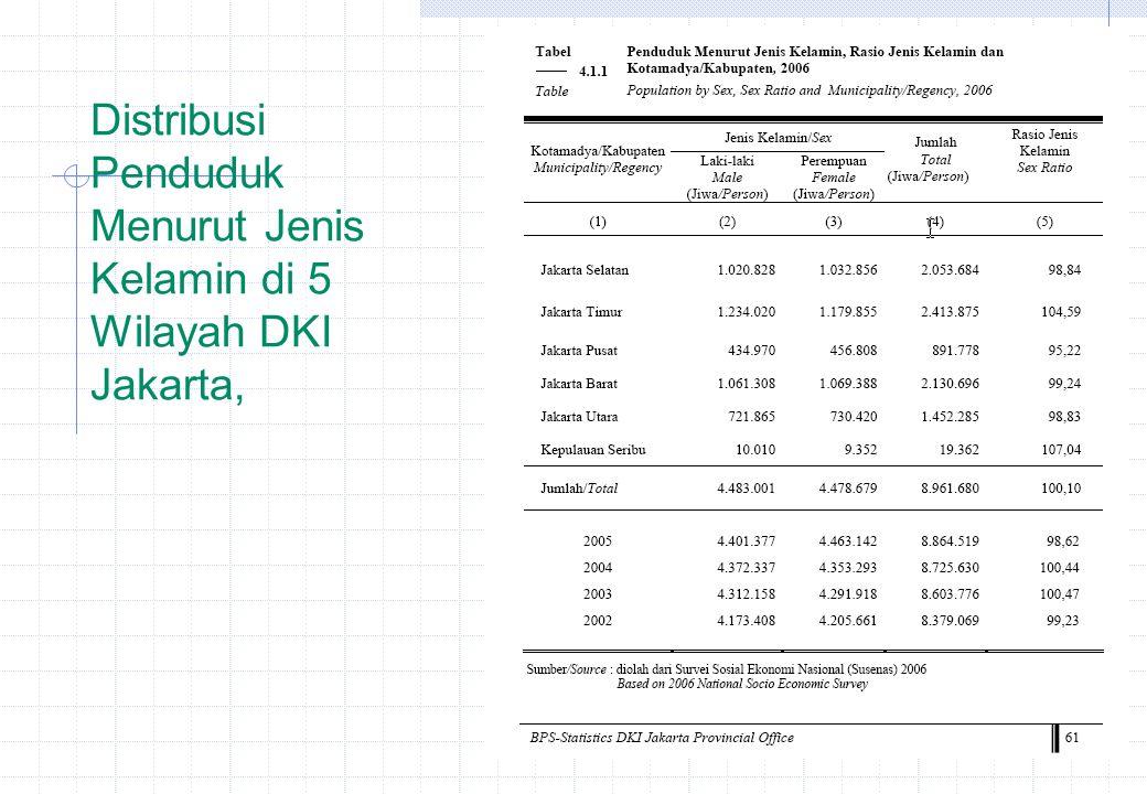 Distribusi Penduduk Menurut Jenis Kelamin di 5 Wilayah DKI Jakarta,